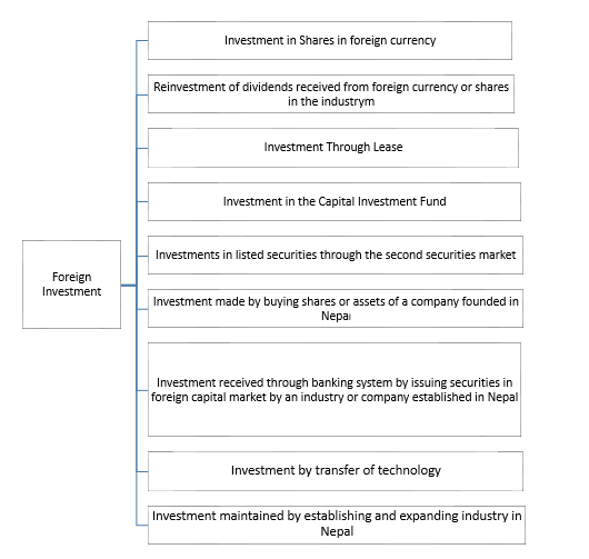 foreign investment and technology act nepal